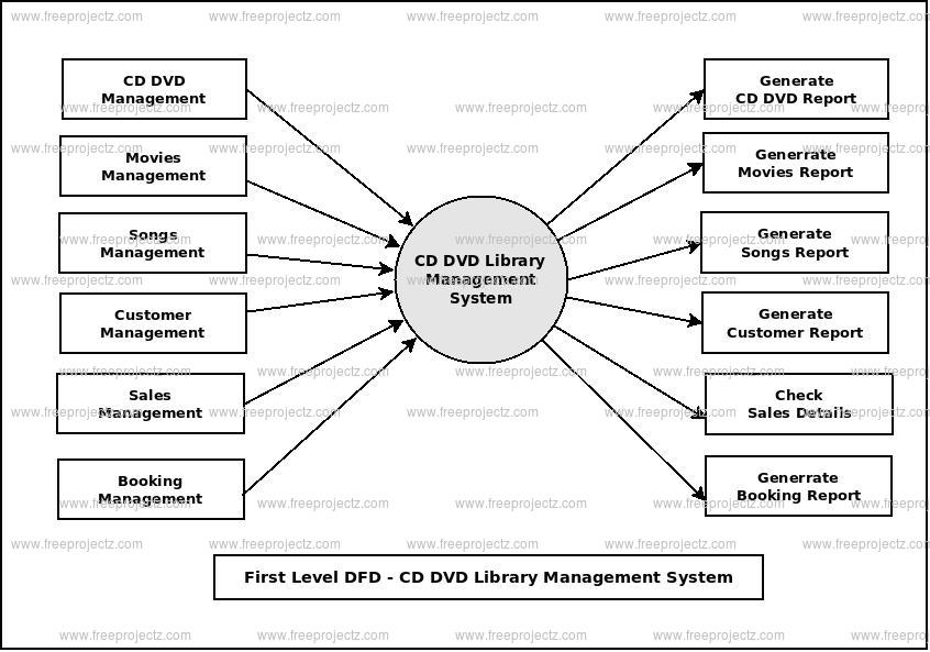 First Level Data flow Diagram(1st Level DFD) of CD DVD Library Management System