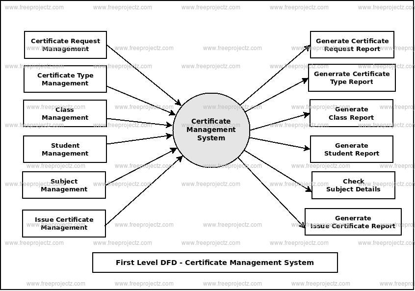First Level Data flow Diagram(1st Level DFD) of Certificate Management System