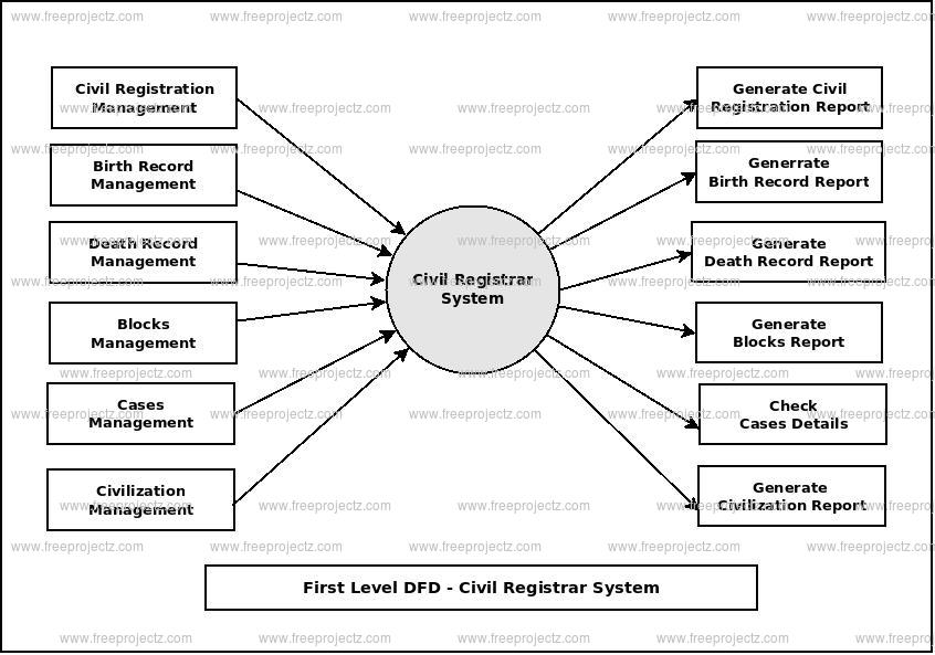 First Level Data flow Diagram(1st Level DFD) of Civil Registrar System