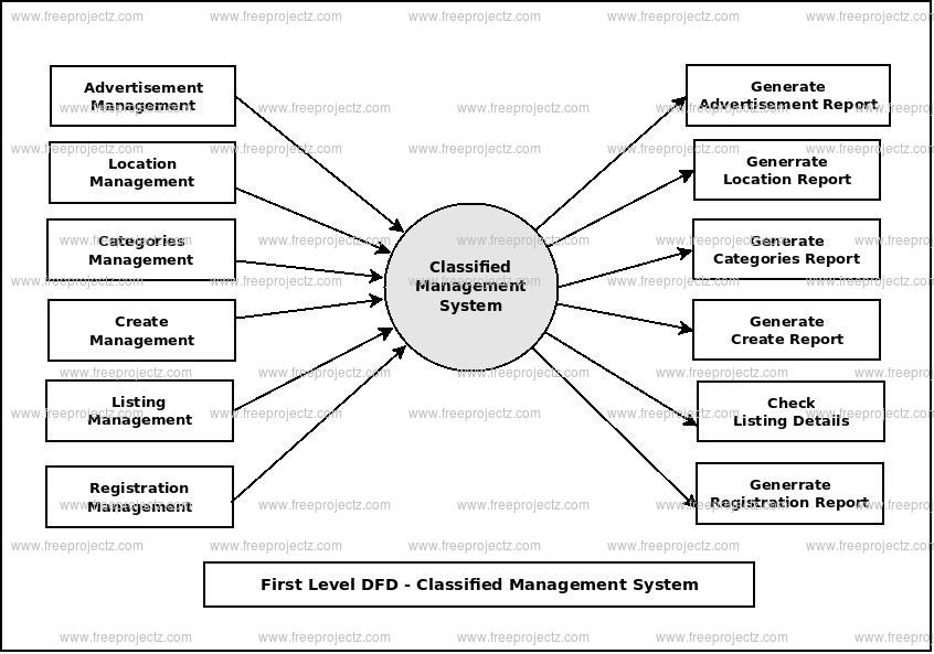 First Level Data flow Diagram(1st Level DFD) of Classified Management System