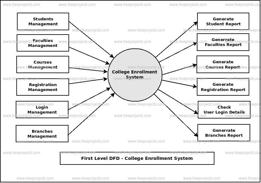 college enrollment system data flow Data flow diagram for an enrollment system for a new and old student developing an online system requires a series of tests and revision to ensure that the system effectively works.