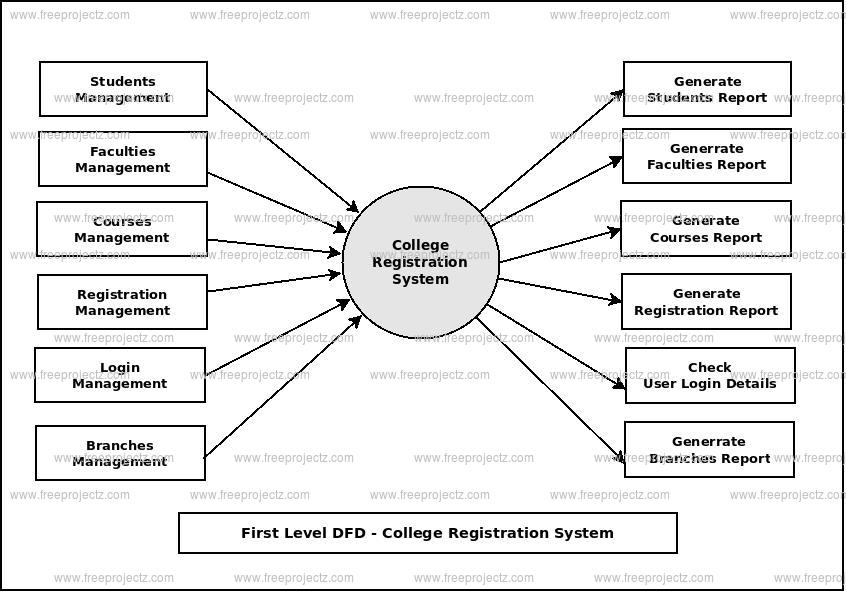 First Level Data flow Diagram(1st Level DFD) of College Registration System