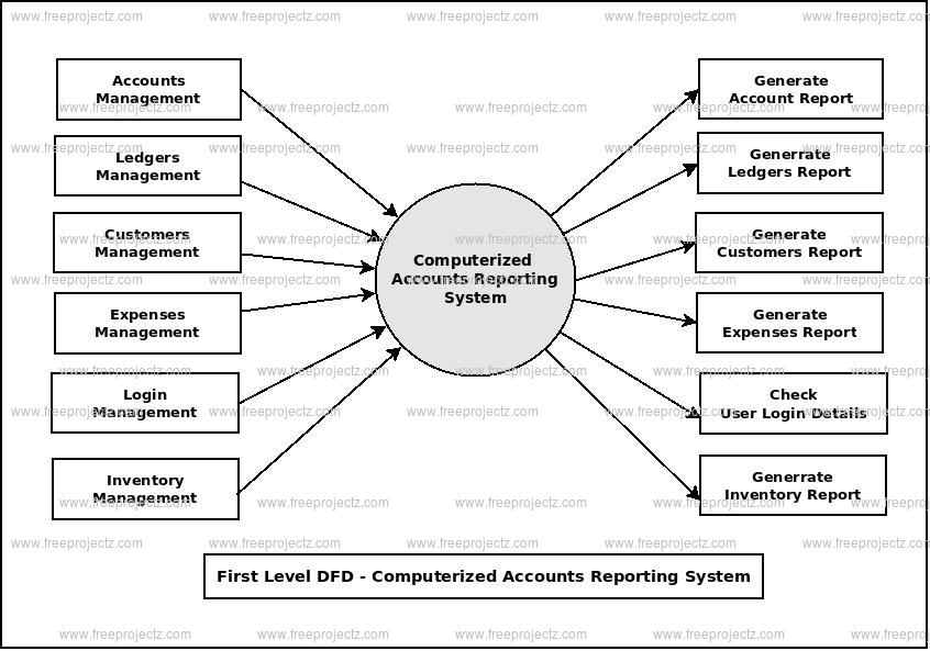 <h2>First Level Data flow Diagram(1st Level DFD) of Computerized Accounts Reporting System