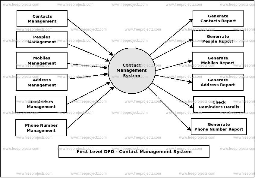 <h2>First Level Data flow Diagram(1st Level DFD) of Contact Management System :</h2>