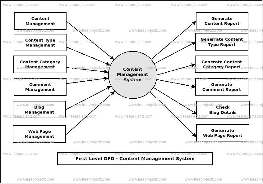 <h2>First Level Data flow Diagram(1st Level DFD) of Content Management System :</h2>