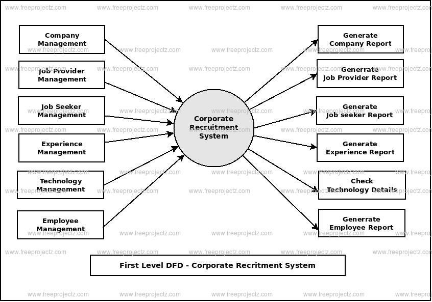 First Level Data flow Diagram(1st Level DFD) of Corporate Recruitment System