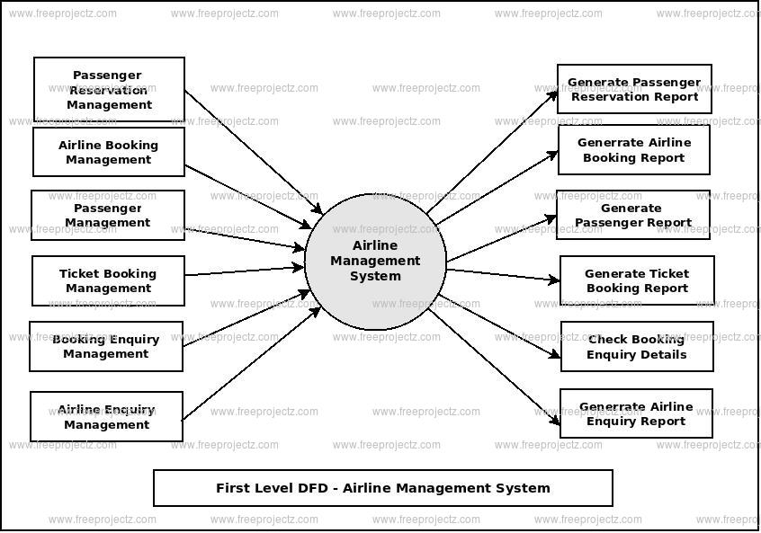 First Level Data flow Diagram(1st Level DFD) of Airline Management System