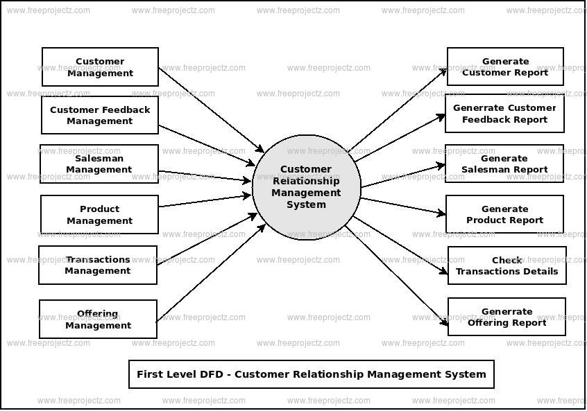 First Level Data flow Diagram(1st Level DFD) of Customer Relationship Management System