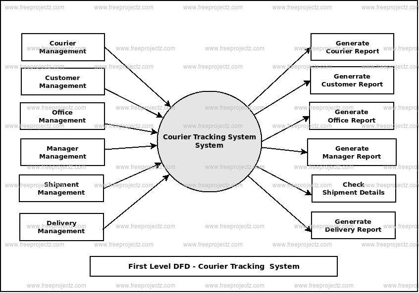 First Level Data flow Diagram(1st Level DFD) of Courier Tracking System
