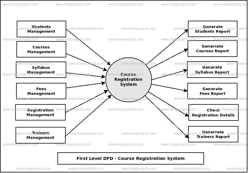 First Level Data flow Diagram(1st Level DFD) of Course Registration System