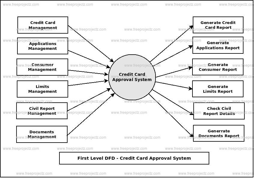 First Level Data flow Diagram(1st Level DFD) of Credit Card Approval System