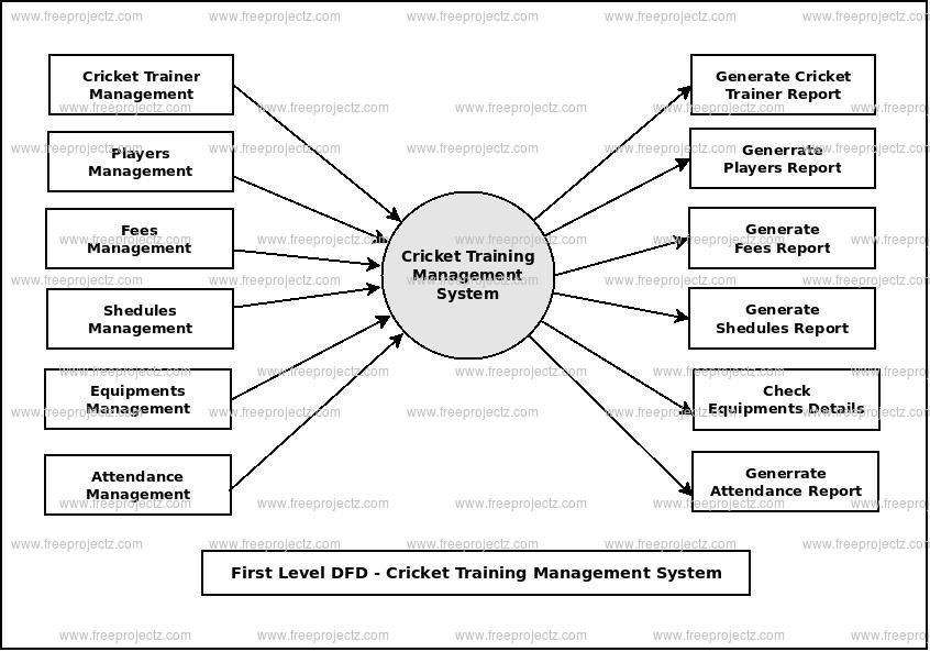 First Level Data flow Diagram(1st Level DFD) of Cricket Training Management