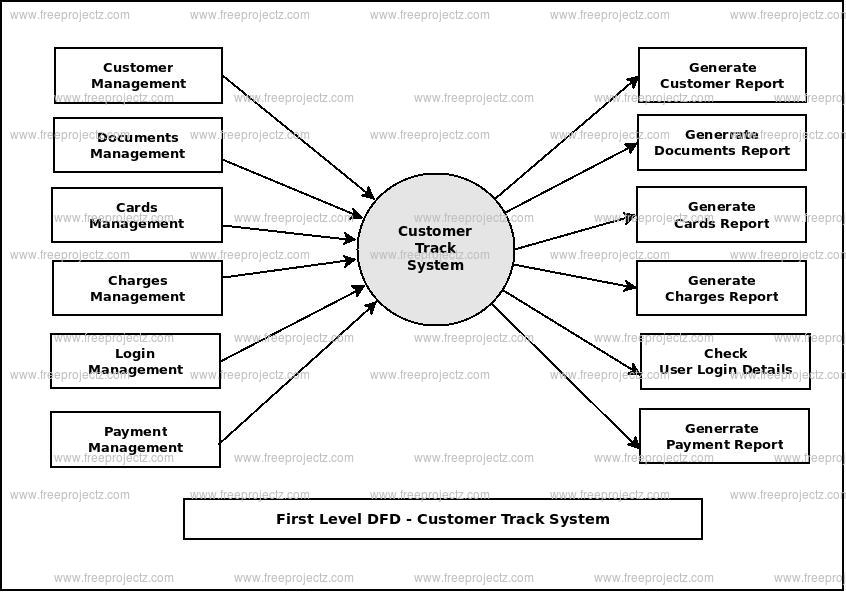 First Level Data flow Diagram(1st Level DFD) of Customer Track System