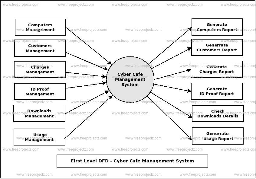 First Level Data flow Diagram(1st Level DFD) of Cyber Cafe Management System