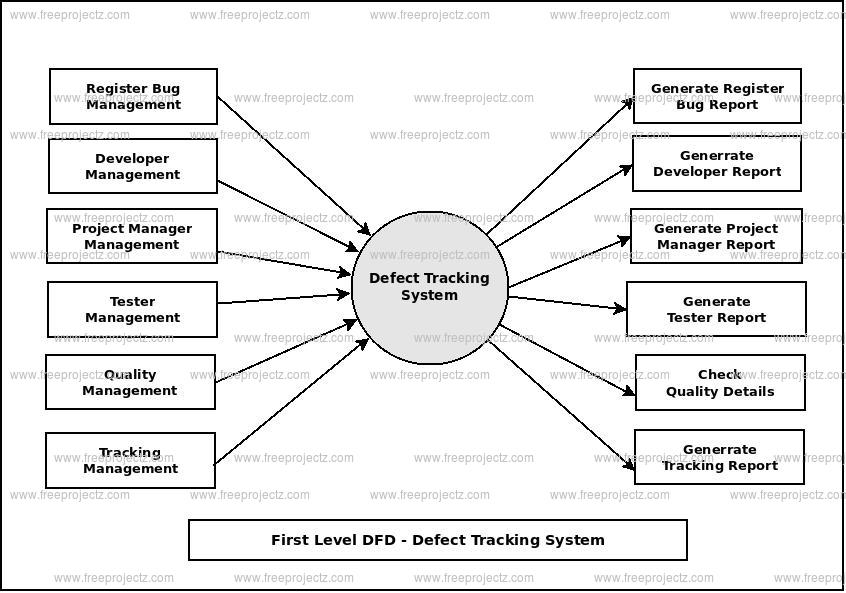 First Level Data flow Diagram(1st Level DFD) of Defect Tracking System