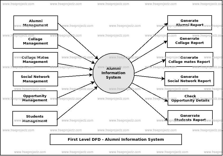 First Level Data flow Diagram(1st Level DFD) of Alumni Information System