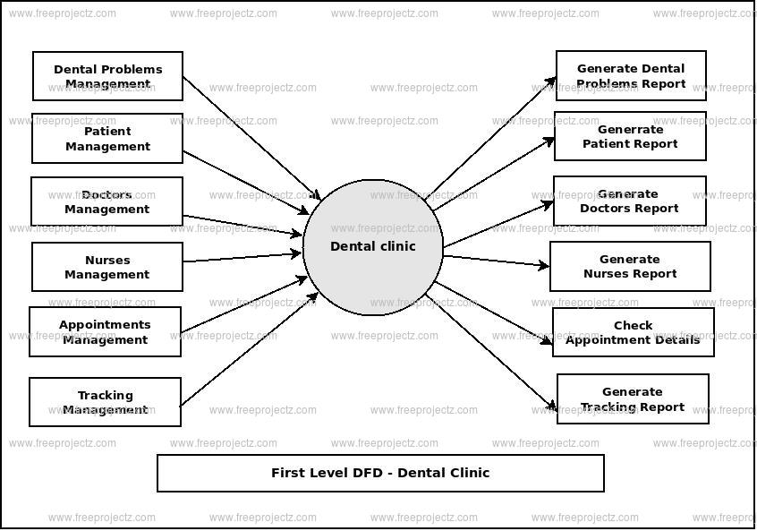 First Level Data flow Diagram(1st Level DFD) of Dental Clinic