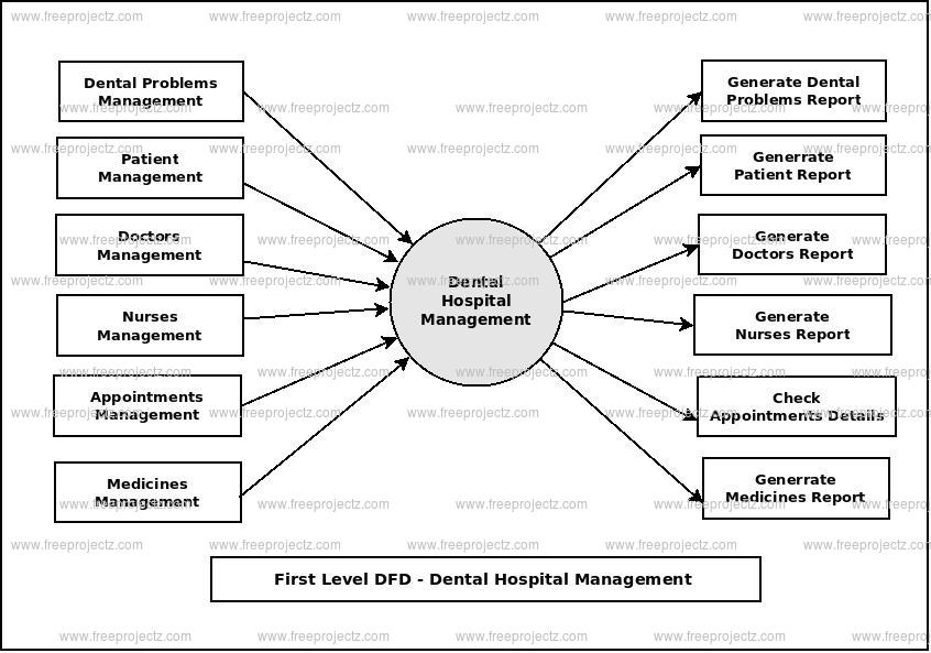 First Level Data flow Diagram(1st Level DFD) of Dental Hospital Management