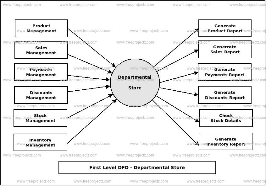 First Level Data flow Diagram(1st Level DFD) of Departmental Store