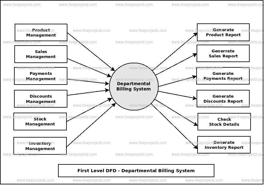 First Level Data flow Diagram(1st Level DFD) of Departmental Billing System