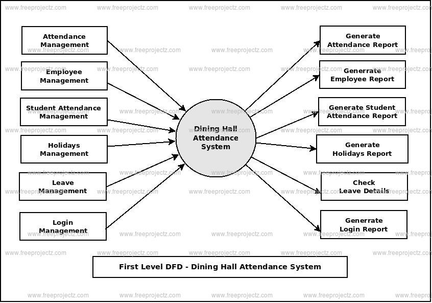 First Level Data flow Diagram(1st Level DFD) of Dining Hall Attendance System
