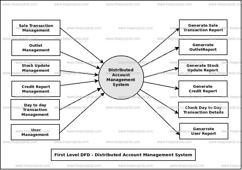 First Level Data flow Diagram(1st Level DFD) of Distributed Account Management System