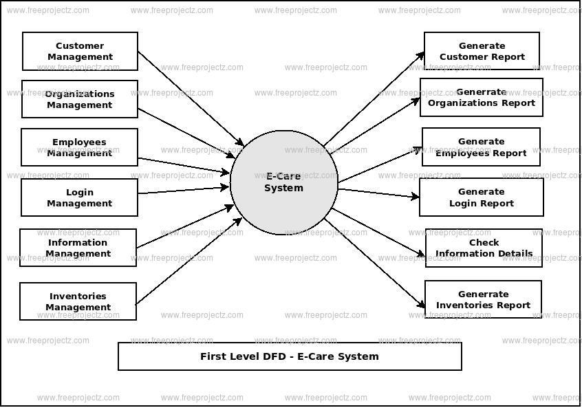 First Level Data flow Diagram(1st Level DFD) of E-Care System