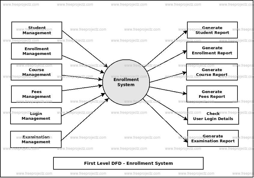First Level Data flow Diagram(1st Level DFD) of Enrollment System