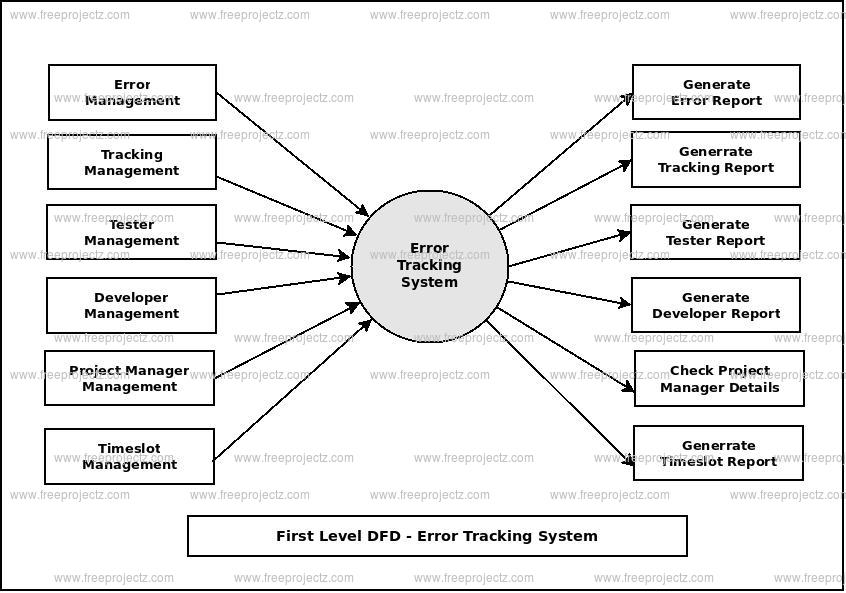First Level Data flow Diagram(1st Level DFD) of Error Tracking System