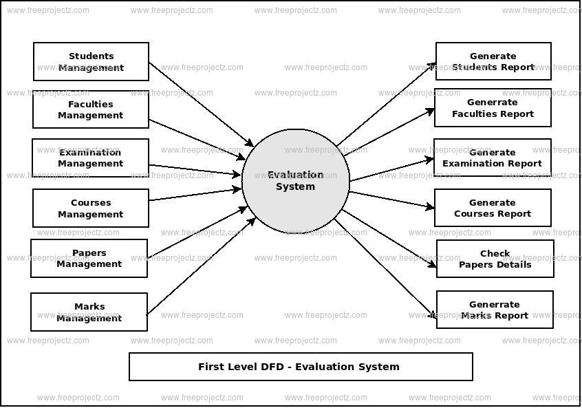 First Level Data flow Diagram(1st Level DFD) of Evaluation System