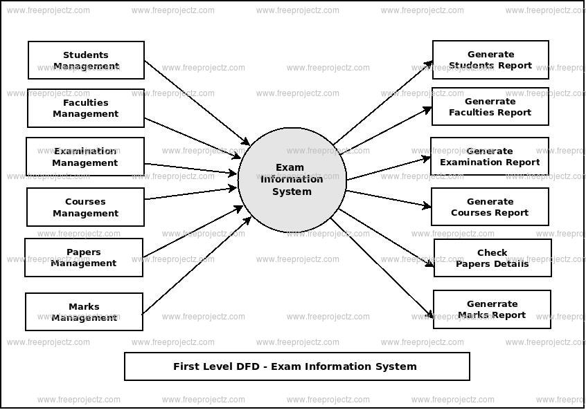 First Level Data flow Diagram(1st Level DFD) of Exam Information System