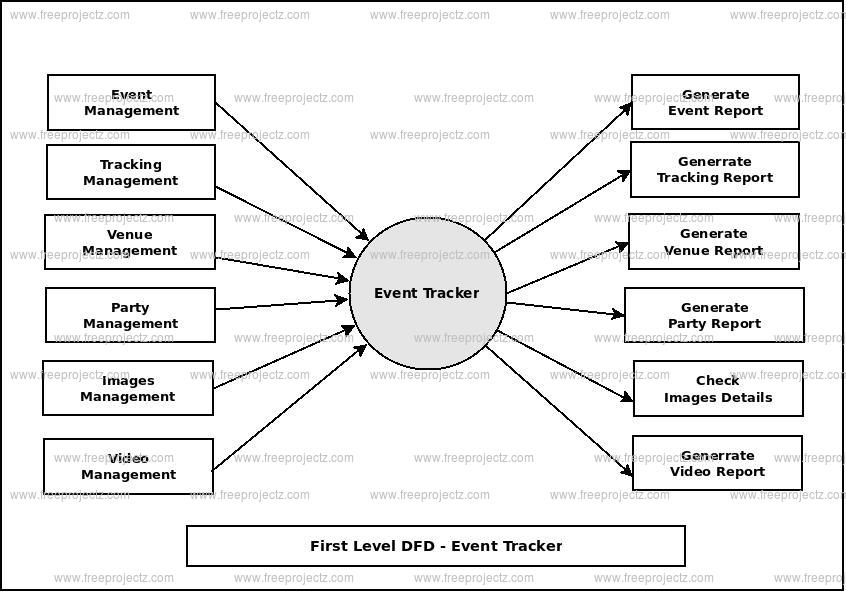 First Level Data flow Diagram(1st Level DFD) of Event Tracker