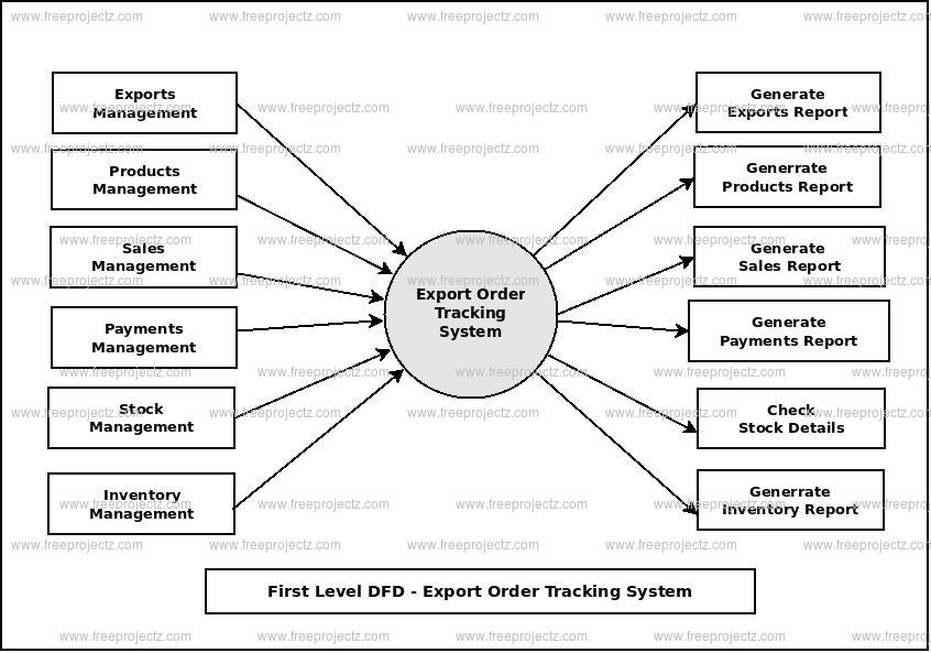 First Level Data flow Diagram(1st Level DFD) of Export Order Tracking System