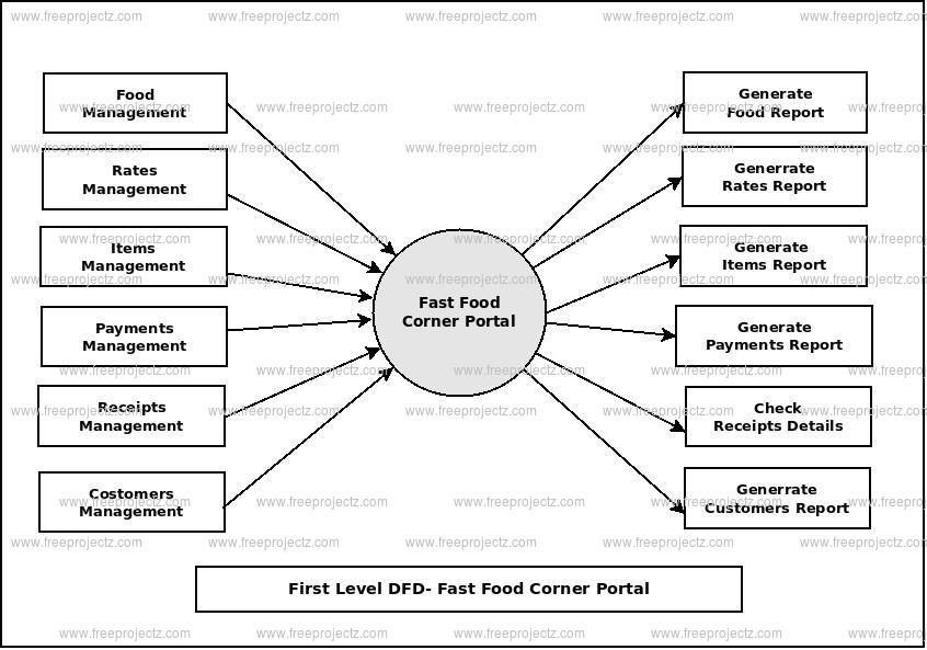 First Level Data flow Diagram(1st Level DFD) of Fast Food Corner Portal