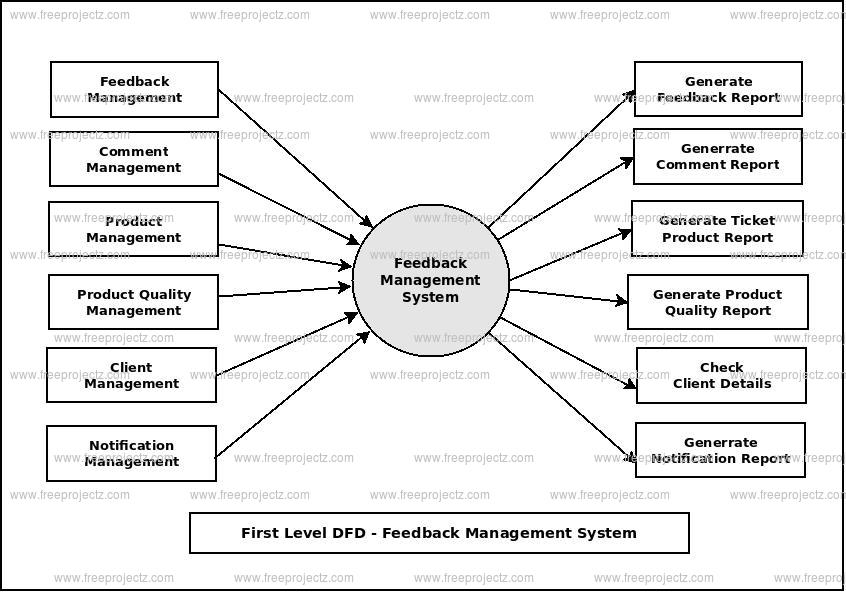First Level Data flow Diagram(1st Level DFD) of Feedback Management System
