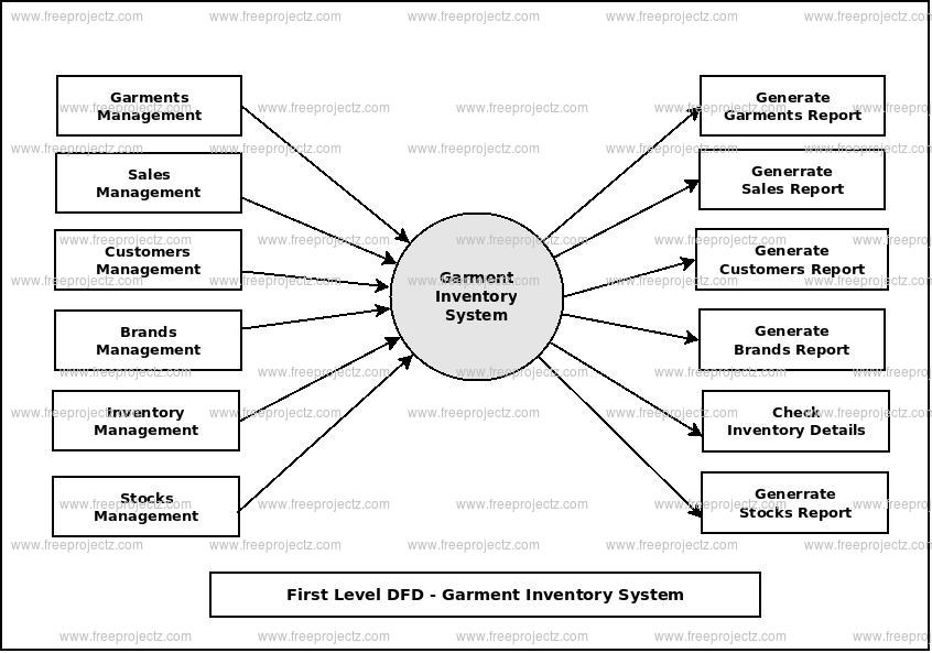 First Level Data flow Diagram(1st Level DFD) of Garment Inventory System