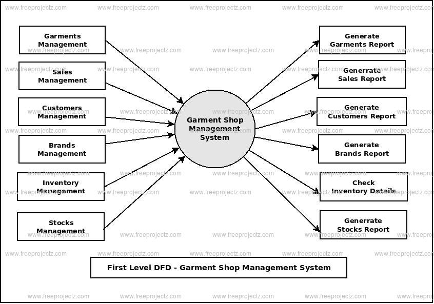 First Level Data flow Diagram(1st Level DFD) of Garment Shop Management System