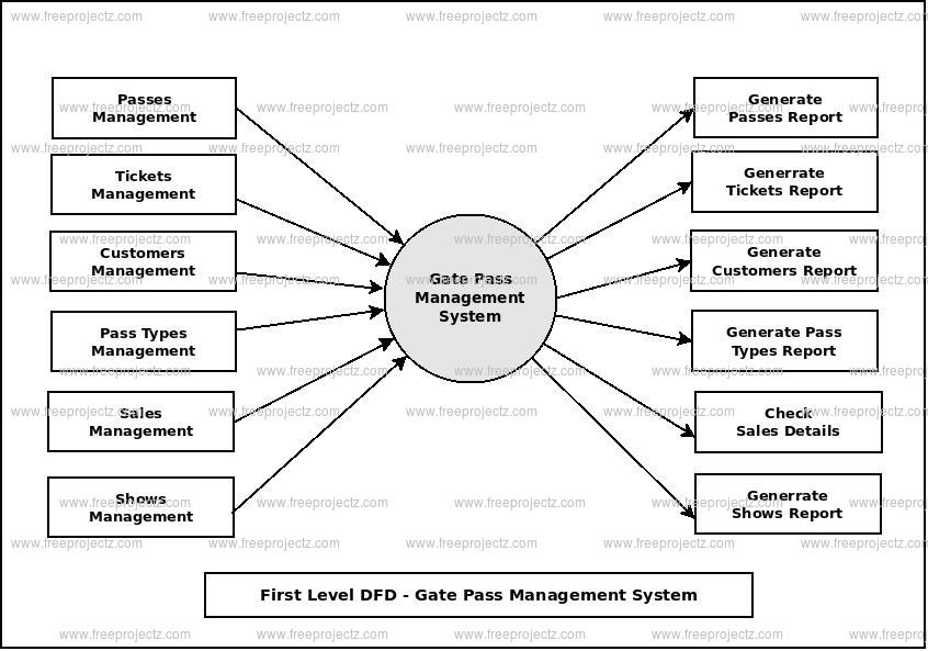 First Level Data flow Diagram(1st Level DFD) of Gate Pass Management System