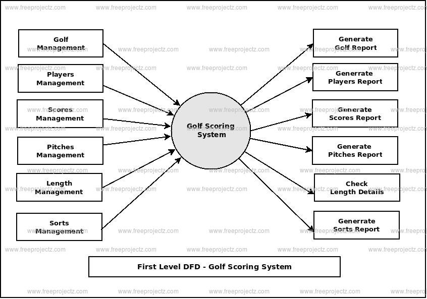 First Level Data flow Diagram(1st Level DFD) of Golf Scoring System