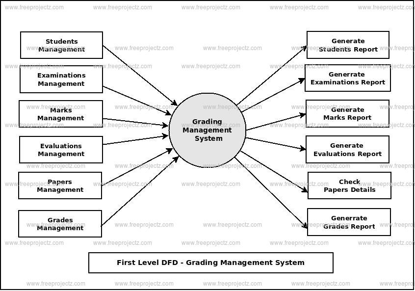 First Level Data flow Diagram(1st Level DFD) of Grading Management System