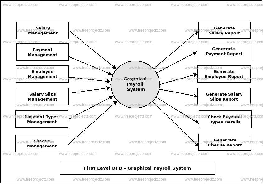 First Level Data flow Diagram(1st Level DFD) of Graphical Payroll System