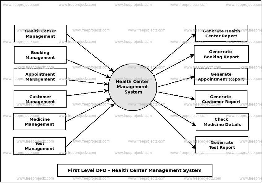 First Level Data flow Diagram(1st Level DFD) of Health Center Management System