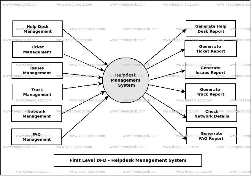 First Level Data flow Diagram(1st Level DFD) of Helpdesk Management System
