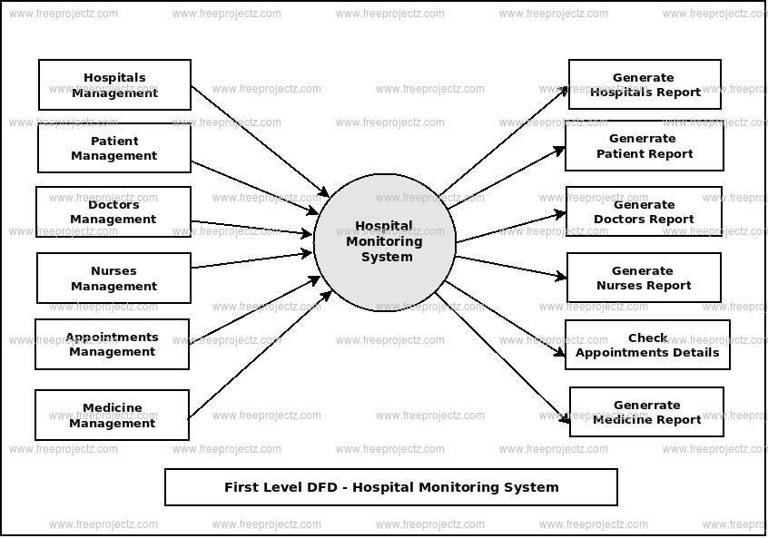 First Level Data flow Diagram(1st Level DFD) of Hospital Monitoring System