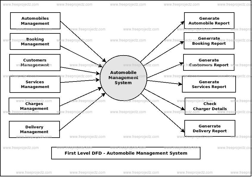 First Level Data flow Diagram(1st Level DFD) of Automobile Management System