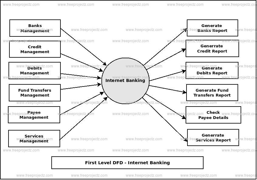 First Level Data flow Diagram(1st Level DFD) of Internet Banking