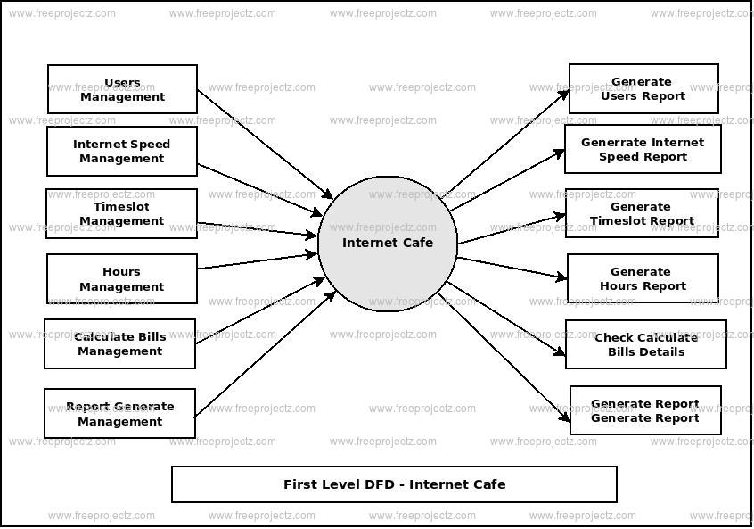 First Level Data flow Diagram(1st Level DFD) of Internet Cafe