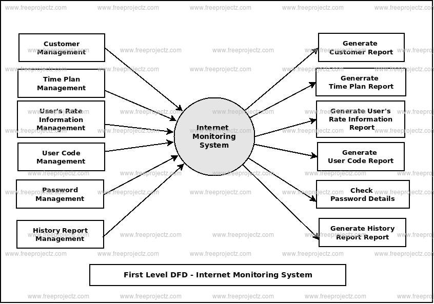 First Level Data flow Diagram(1st Level DFD) of Internet Monitoring System