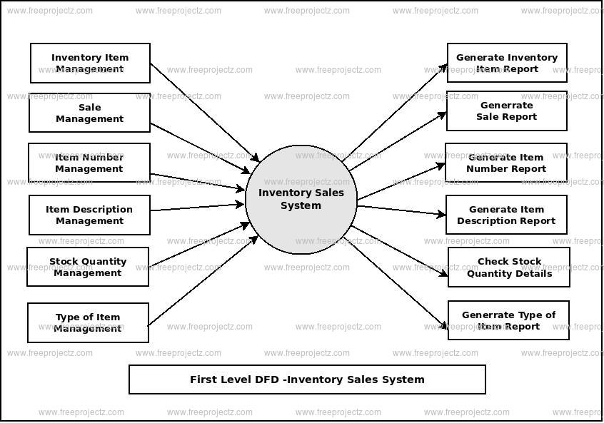 First Level Data flow Diagram(1st Level DFD) of Inventory Sales System