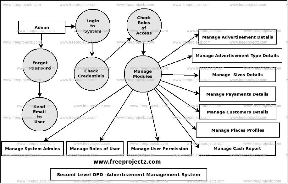 Second Level Data flow Diagram(2nd Level DFD) of Advertisement Management System
